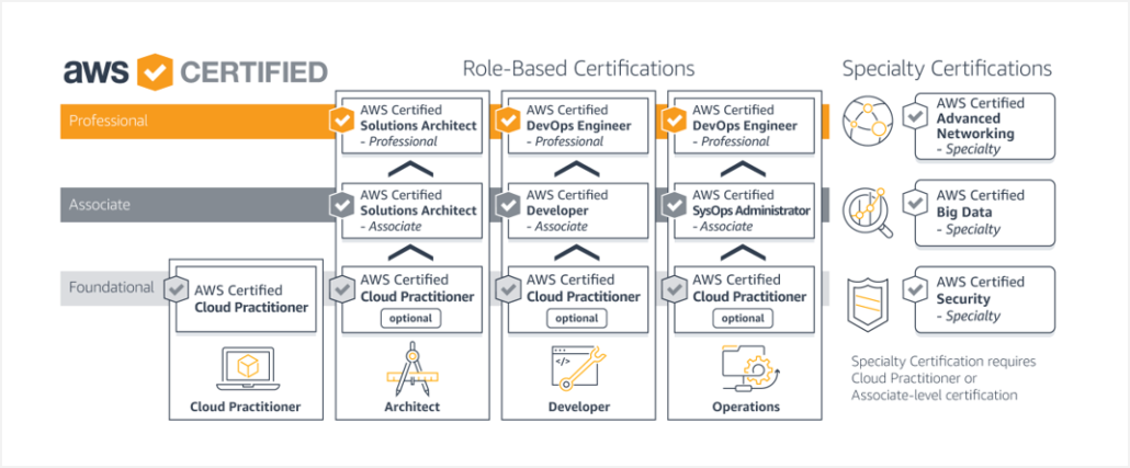 An Accelerated Guide to Getting Certified On AWS - Massive